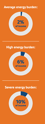 Income-Qualified energy Burden statistics